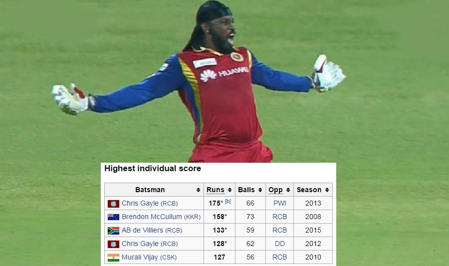 10 Ipl Records You Should Know Know Right Now Tvm Part 6