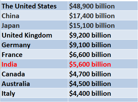 Image result for wealthiest countries ;list images photos